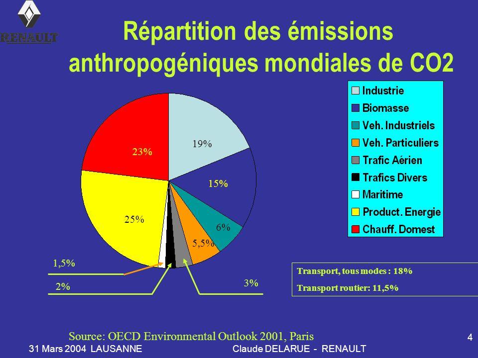 31 Mars 2004 LAUSANNEClaude DELARUE - RENAULT 4 Répartition des émissions anthropogéniques mondiales de CO2 Source: OECD Environmental Outlook 2001, Paris 23% 25% 19% 15% 6% 5,5% 3% 2% 1,5% Transport, tous modes : 18% Transport routier: 11,5%