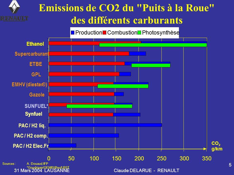 31 Mars 2004 LAUSANNEClaude DELARUE - RENAULT 5 050100150200250300350 PAC / H2 Elec.Fr EMHV (diester®) PAC / H2 comp. Gazole GPL ETBE Synfuel Supercar