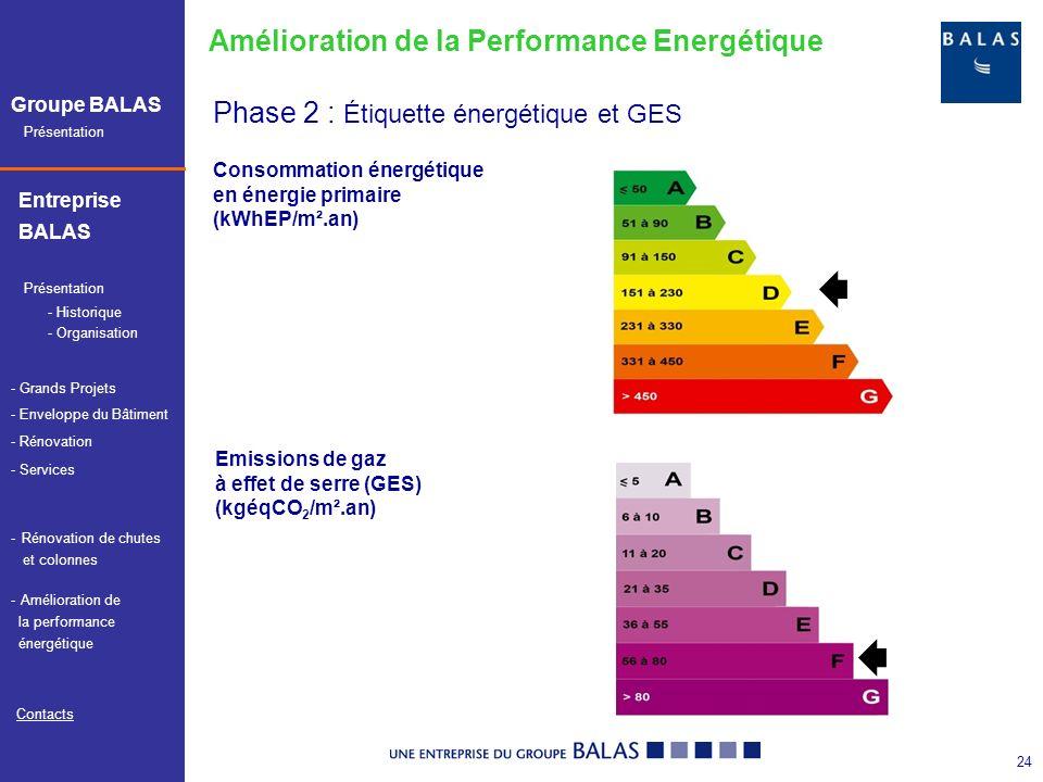 Présentation Groupe BALAS Entreprise BALAS Présentation - Services Contacts - Historique - Organisation - Grands Projets - Enveloppe du Bâtiment - Rénovation - Amélioration de Amélioration de la performance énergétique -Rénovation de chutesRénovation de chutes et colonnes 25 Phase 3 : Propositions damélioration Amélioration de la Performance Energétique Amélioration de lisolation : - Isolation de la couverture - Enveloppe par lextérieur ou lintérieur - Remplacement des ouvrants