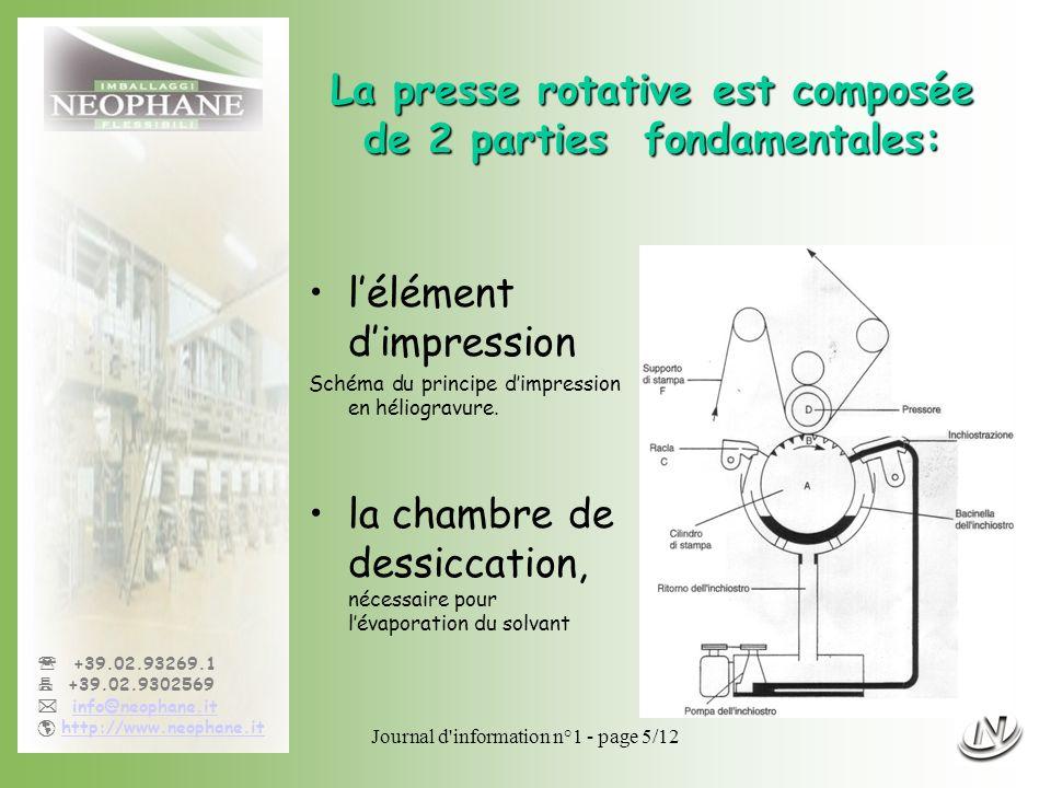 Journal d'information n°1 - page 5/12 +39.02.93269.1 +39.02.9302569 info@neophane.it http://www.neophane.it La presse rotative est composée de 2 parti