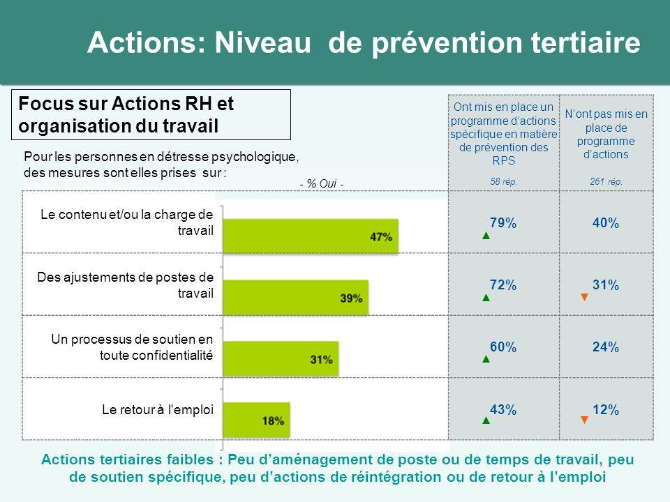 Ont mis en place un programme dactions spécifique en matière de prévention des RPS Nont pas mis en place de programme dactions 58 rép.261 rép. Le cont