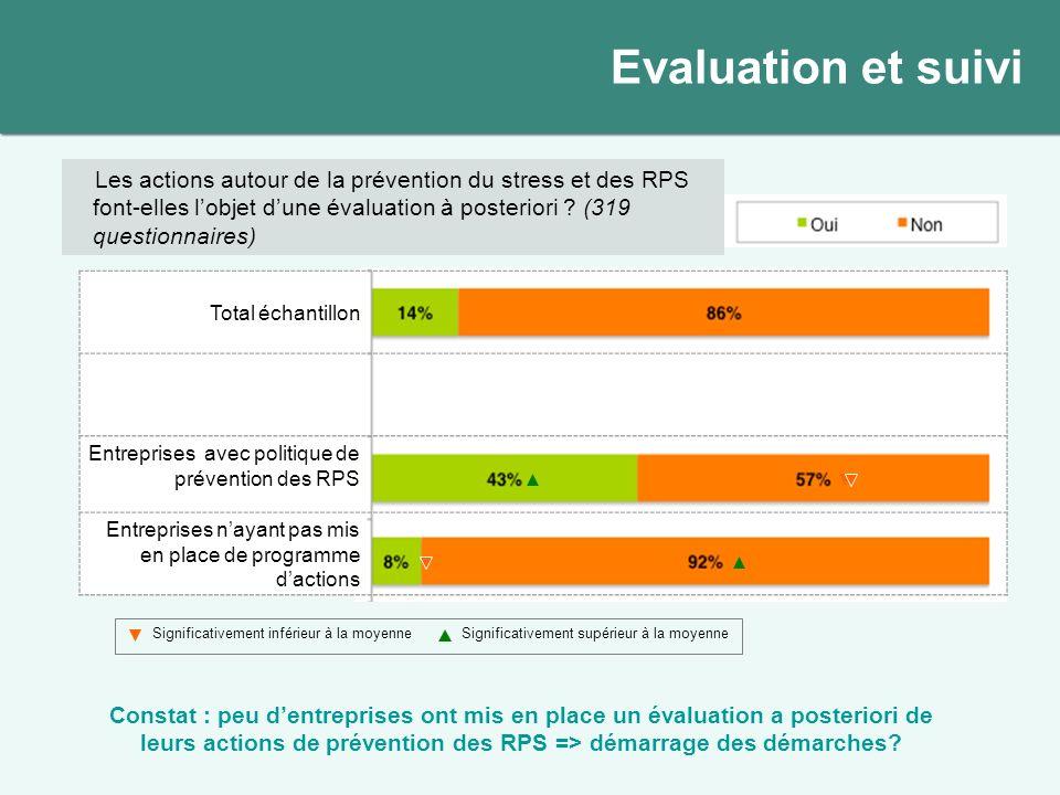 Total échantillon Entreprises avec politique de prévention des RPS Entreprises nayant pas mis en place de programme dactions Les actions autour de la