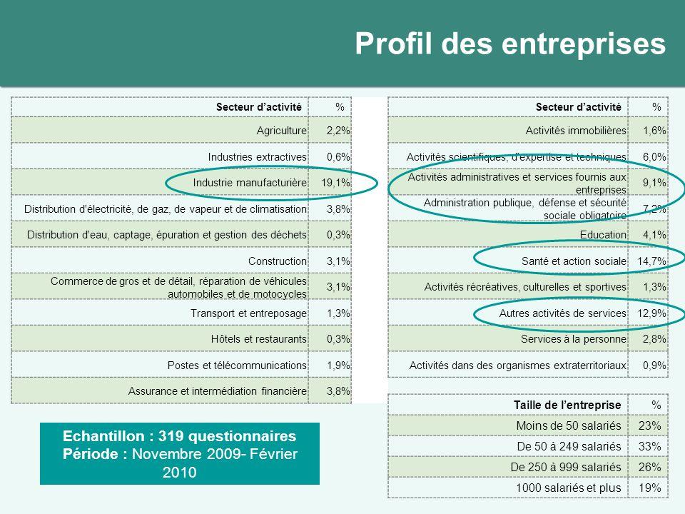 Profil des entreprises Secteur dactivité% % Agriculture2,2%Activités immobilières1,6% Industries extractives0,6%Activités scientifiques, d'expertise e