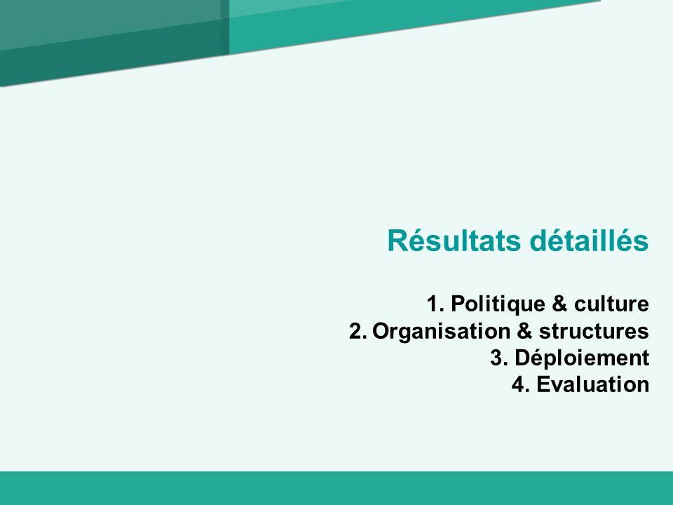 Résultats détaillés 1. Politique & culture 2. Organisation & structures 3. Déploiement 4. Evaluation