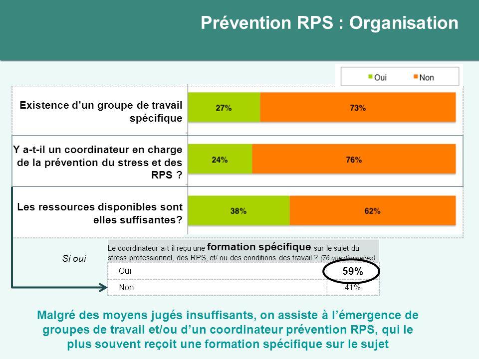Existence dun groupe de travail spécifique Y a-t-il un coordinateur en charge de la prévention du stress et des RPS ? Les ressources disponibles sont