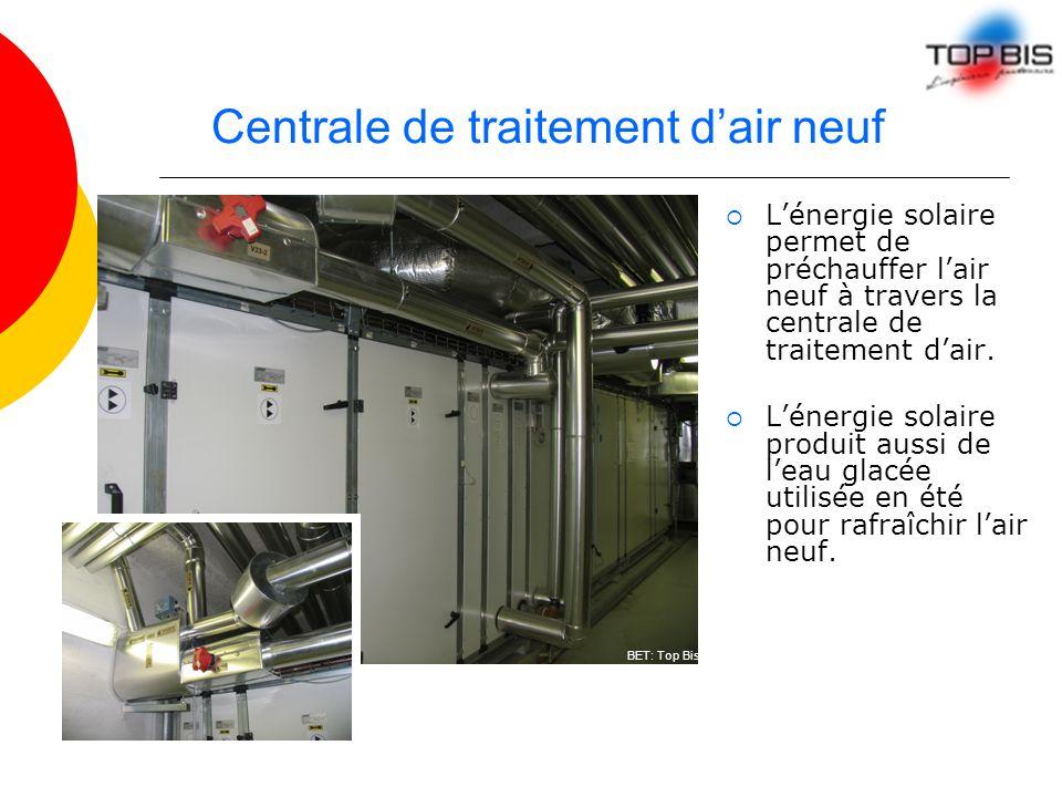 Centrale de traitement dair neuf Lénergie solaire permet de préchauffer lair neuf à travers la centrale de traitement dair. Lénergie solaire produit a