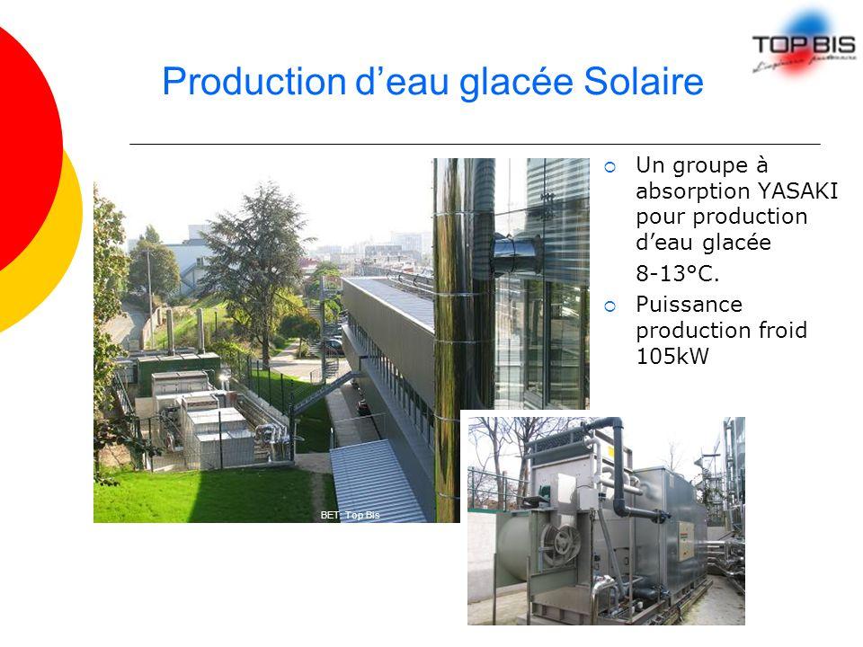 Production deau glacée Solaire Un groupe à absorption YASAKI pour production deau glacée 8-13°C. Puissance production froid 105kW BET: Top Bis