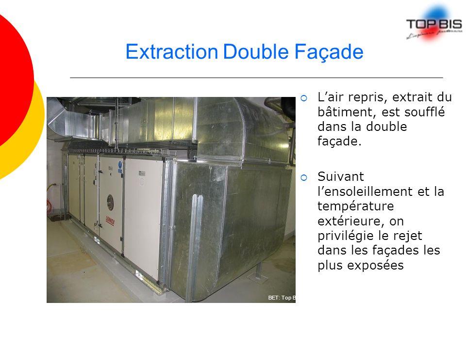 Extraction Double Façade Lair repris, extrait du bâtiment, est soufflé dans la double façade. Suivant lensoleillement et la température extérieure, on
