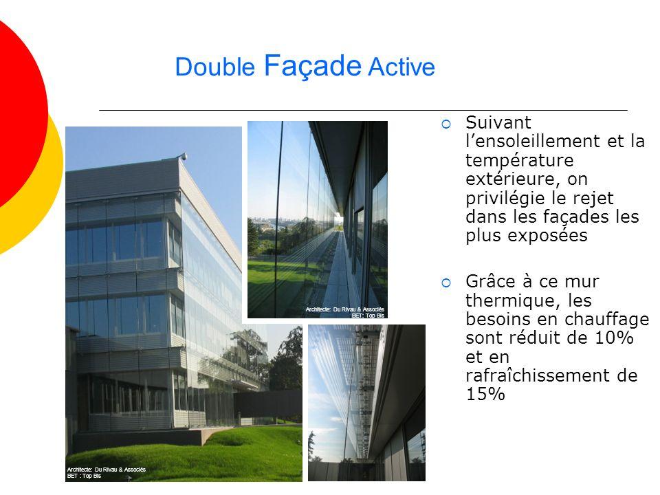 Double Façade Active Suivant lensoleillement et la température extérieure, on privilégie le rejet dans les façades les plus exposées Grâce à ce mur th