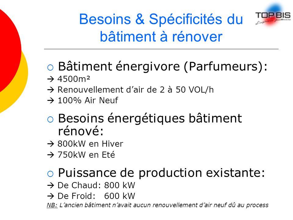 Besoins & Spécificités du bâtiment à rénover Bâtiment énergivore (Parfumeurs): 4500m² Renouvellement dair de 2 à 50 VOL/h 100% Air Neuf Besoins énergé