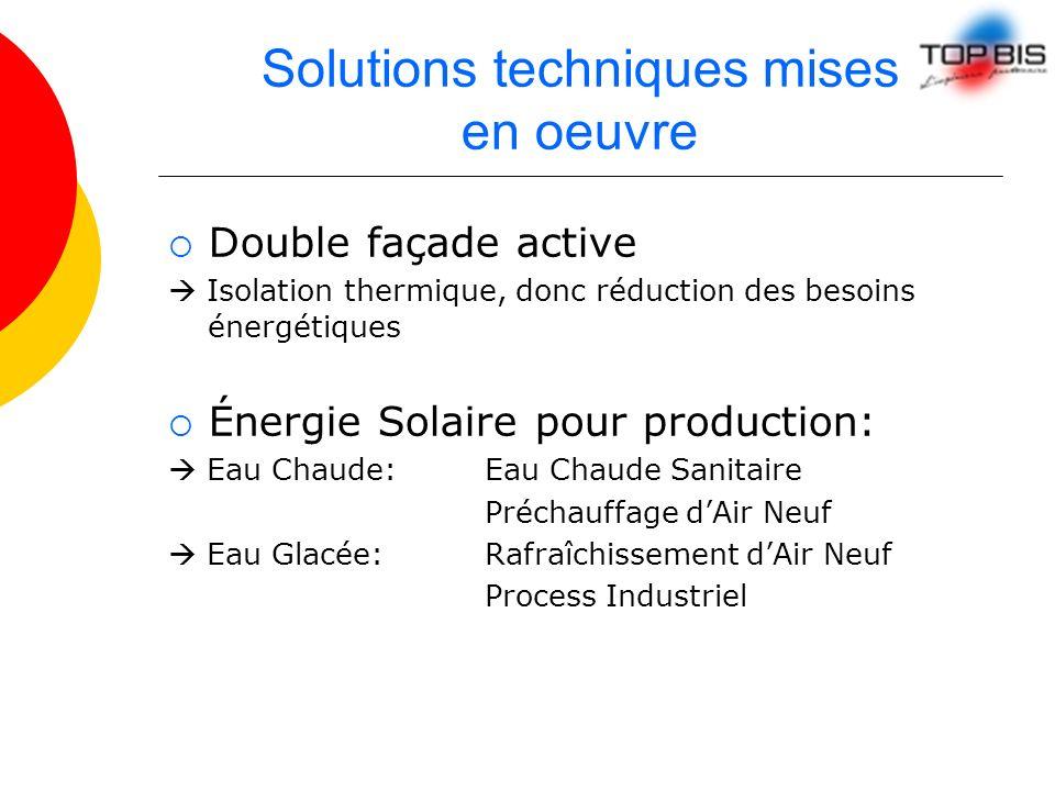 Solutions techniques mises en oeuvre Double façade active Isolation thermique, donc réduction des besoins énergétiques Énergie Solaire pour production