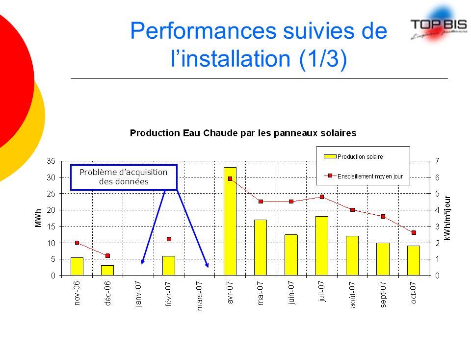 Performances suivies de linstallation (1/3) Problème dacquisition des données
