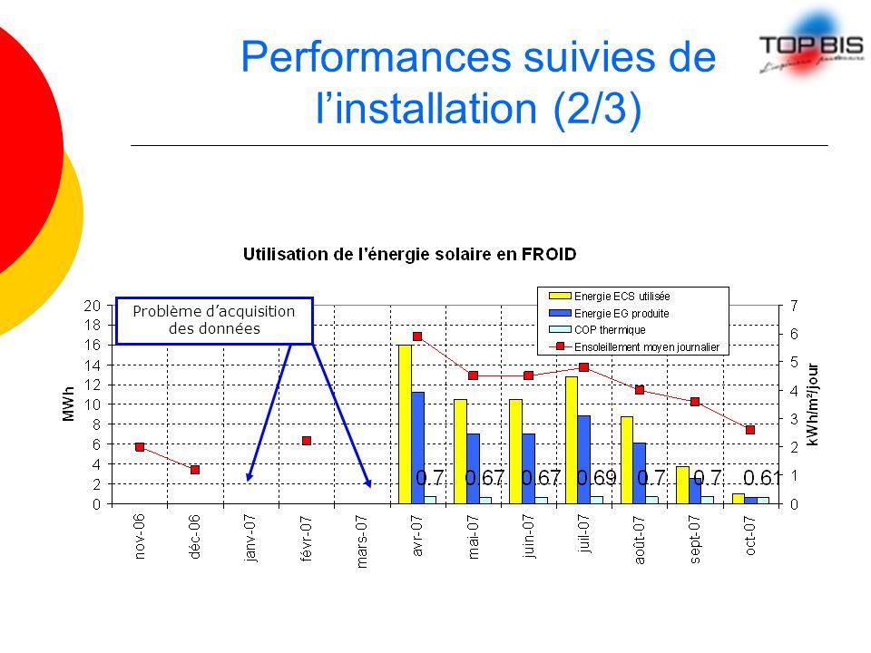 Performances suivies de linstallation (2/3) Problème dacquisition des données