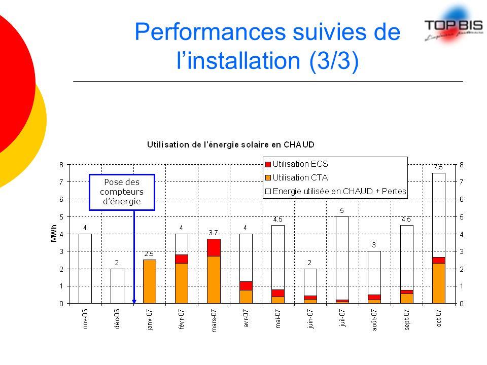 Performances suivies de linstallation (3/3) Pose des compteurs dénergie