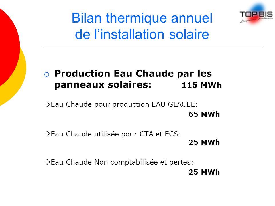 Bilan thermique annuel de linstallation solaire Production Eau Chaude par les panneaux solaires: 115 MWh Eau Chaude pour production EAU GLACEE: 65 MWh