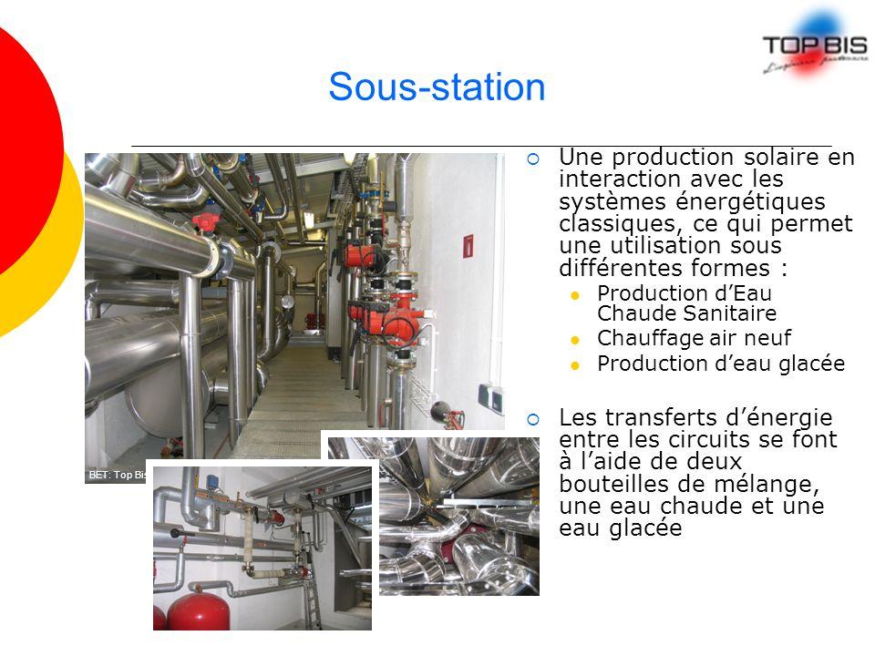 Sous-station Une production solaire en interaction avec les systèmes énergétiques classiques, ce qui permet une utilisation sous différentes formes :