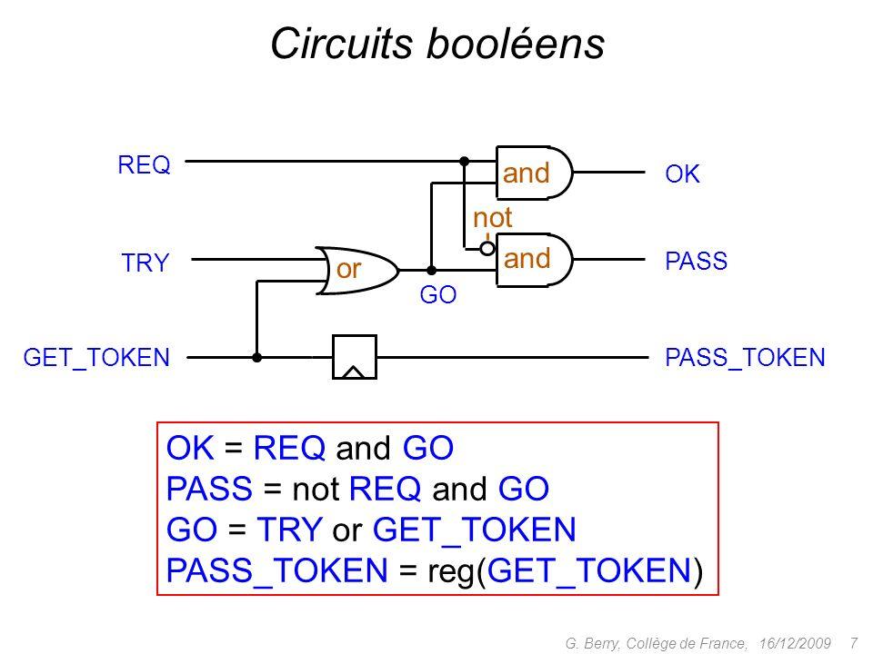 1.Systèmes détats finis 2.Expressions régulières 3.Dérivées et traduction en automates 4.Algorithme de Berry-Sethi 5.Déterminisation et minimisation 6.Des automates aux circuits Booléens 7.Suites automatiques et nombres transcendants 16/12/2009 8G.