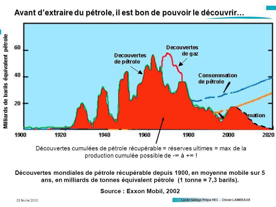 Lycée Saliège Prépa HEC - Olivier LAMBEAUX Page 20 03 février 2010 Avant dextraire du pétrole, il est bon de pouvoir le découvrir… Découvertes mondiales de pétrole récupérable depuis 1900, en moyenne mobile sur 5 ans, en milliards de tonnes équivalent pétrole (1 tonne = 7,3 barils).
