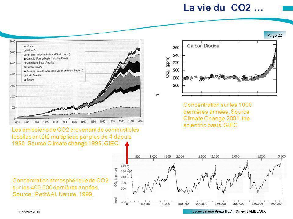 Lycée Saliège Prépa HEC - Olivier LAMBEAUX Page 22 03 février 2010 La vie du CO2 … Les émissions de CO2 provenant de combustibles fossiles ont été multipliées par plus de 4 depuis 1950.