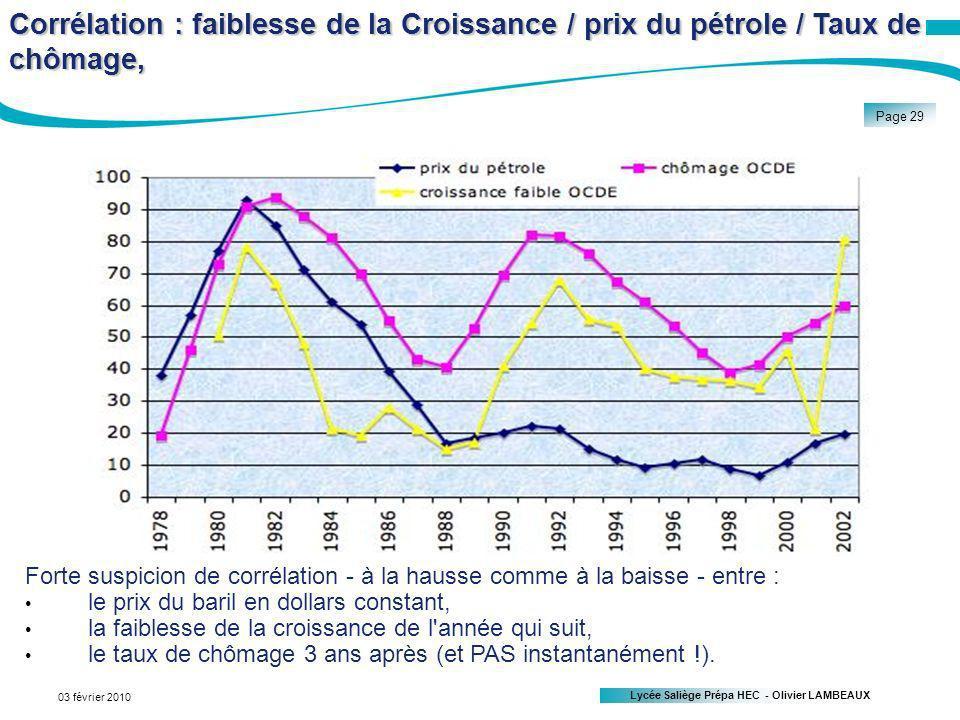 Lycée Saliège Prépa HEC - Olivier LAMBEAUX Page 29 03 février 2010 Corrélation : faiblesse de la Croissance / prix du pétrole / Taux de chômage, Forte suspicion de corrélation - à la hausse comme à la baisse - entre : le prix du baril en dollars constant, la faiblesse de la croissance de l année qui suit, le taux de chômage 3 ans après (et PAS instantanément !).