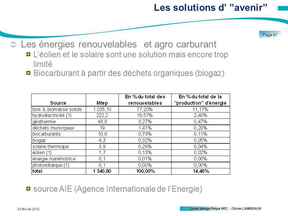Lycée Saliège Prépa HEC - Olivier LAMBEAUX Page 47 03 février 2010 Les énergies renouvelables et agro carburant Léolien et le solaire sont une solution mais encore trop limité Biocarburant à partir des déchets organiques (biogaz) source AIE (Agence Internationale de lEnergie) Les solutions d avenir