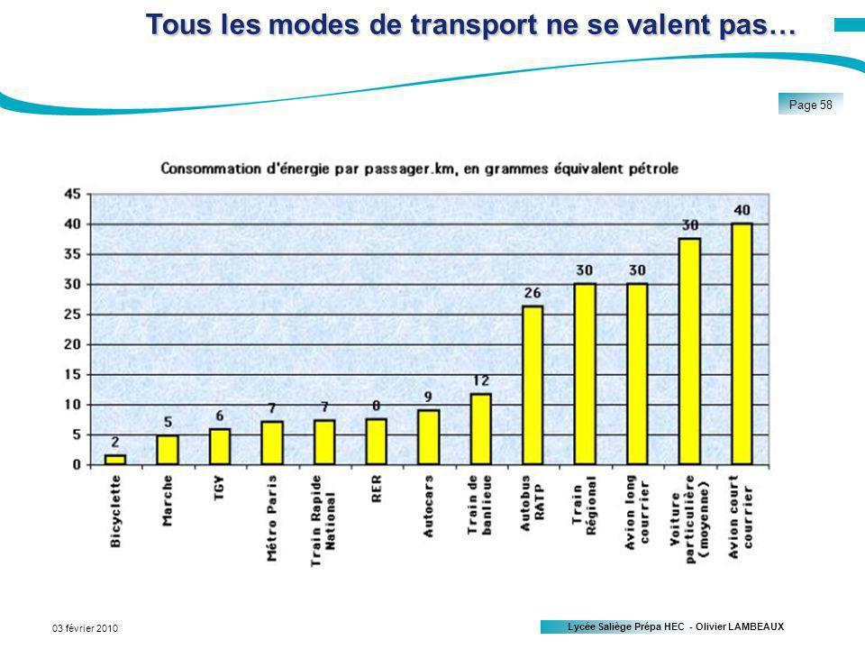 Lycée Saliège Prépa HEC - Olivier LAMBEAUX Page 58 03 février 2010 Tous les modes de transport ne se valent pas…