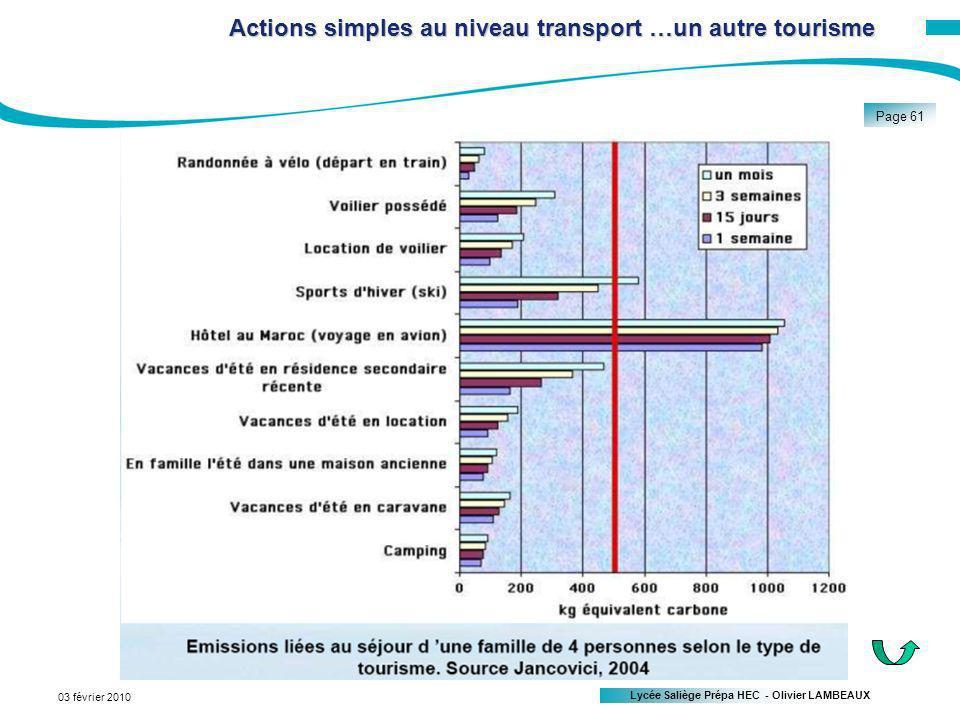 Lycée Saliège Prépa HEC - Olivier LAMBEAUX Page 61 03 février 2010 Actions simplesau niveau transport…un autre tourisme Actions simples au niveau transport …un autre tourisme