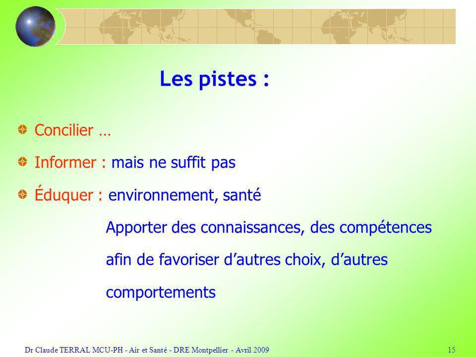 Dr Claude TERRAL MCU-PH - Air et Santé - DRE Montpellier - Avril 200915 Les pistes : Concilier … Informer : mais ne suffit pas Éduquer : environnement