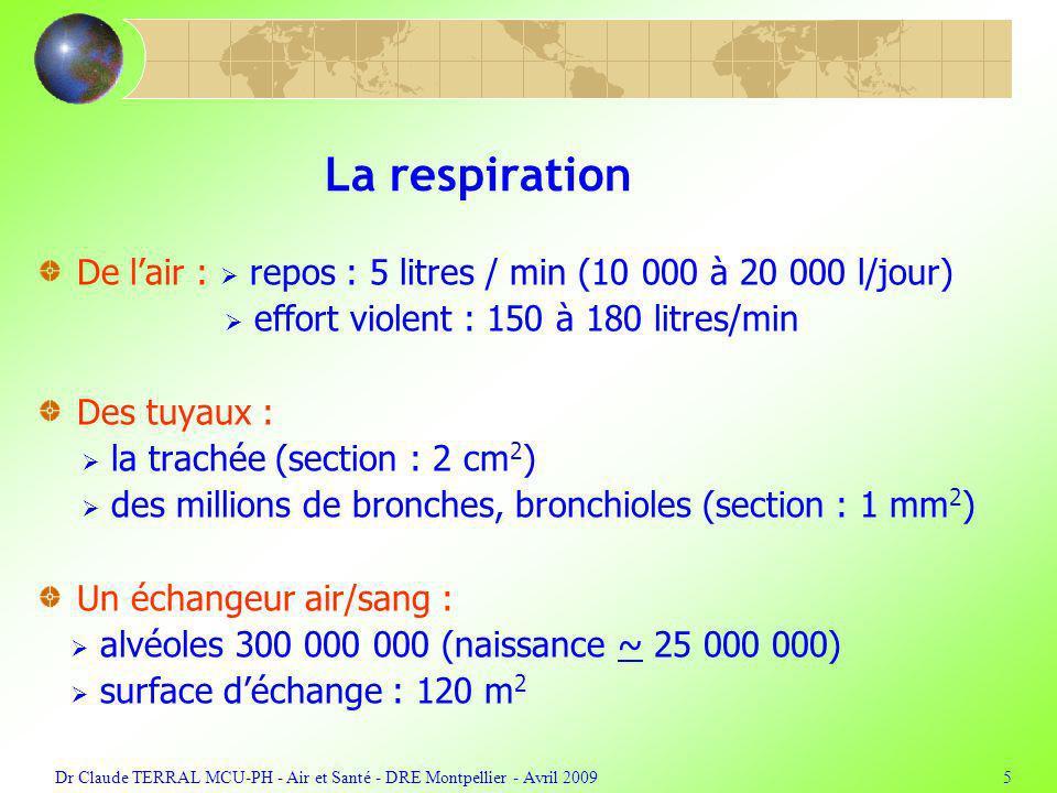 Dr Claude TERRAL MCU-PH - Air et Santé - DRE Montpellier - Avril 20095 La respiration De lair : repos : 5 litres / min (10 000 à 20 000 l/jour) effort violent : 150 à 180 litres/min Des tuyaux : la trachée (section : 2 cm 2 ) des millions de bronches, bronchioles (section : 1 mm 2 ) Un échangeur air/sang : alvéoles 300 000 000 (naissance ~ 25 000 000) surface déchange : 120 m 2