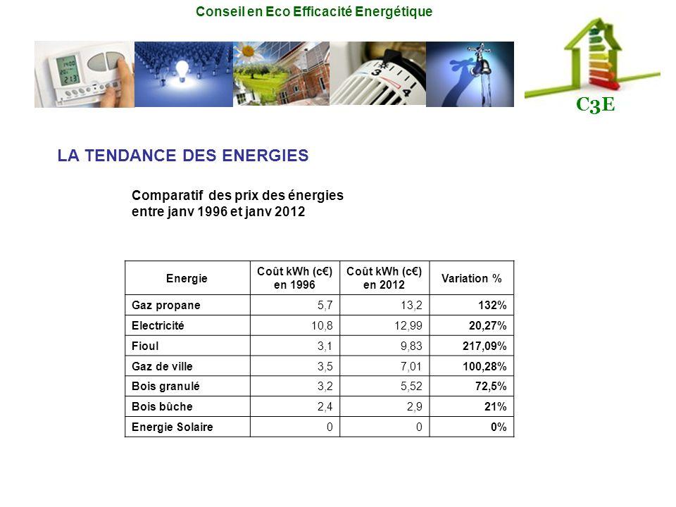 Conseil en Eco Efficacité Energétique C3E LA TENDANCE DES ENERGIES Comparatif des prix des énergies entre janv 1996 et janv 2012 Energie Coût kWh (c)