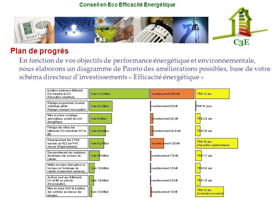 Conseil en Eco Efficacité Energétique C3E En fonction de vos objectifs de performance énergétique et environnementale, nous élaborons un diagramme de