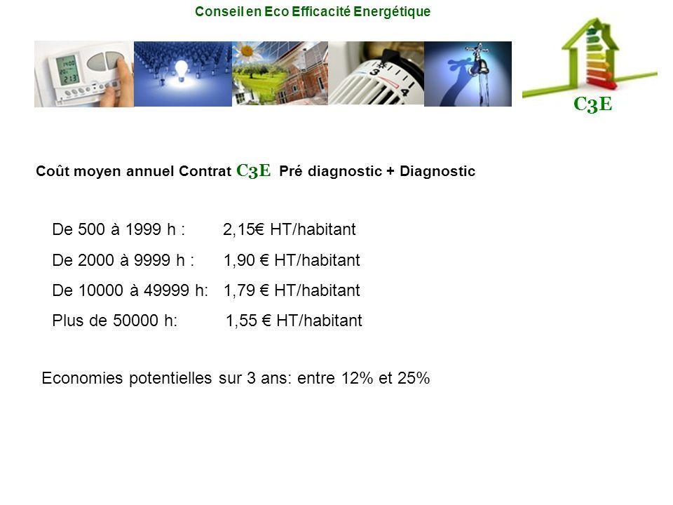 Conseil en Eco Efficacité Energétique C3E Coût moyen annuel Contrat C3E Pré diagnostic + Diagnostic De 500 à 1999 h : 2,15 HT/habitant De 2000 à 9999