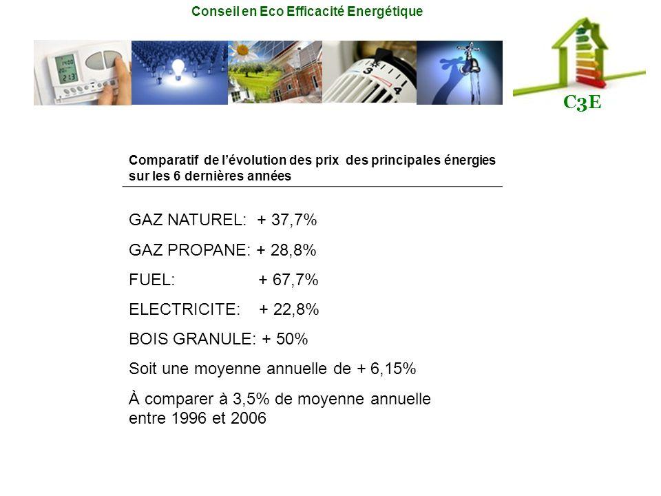 Conseil en Eco Efficacité Energétique C3E Comparatif de lévolution des prix des principales énergies sur les 6 dernières années GAZ NATUREL: + 37,7% G