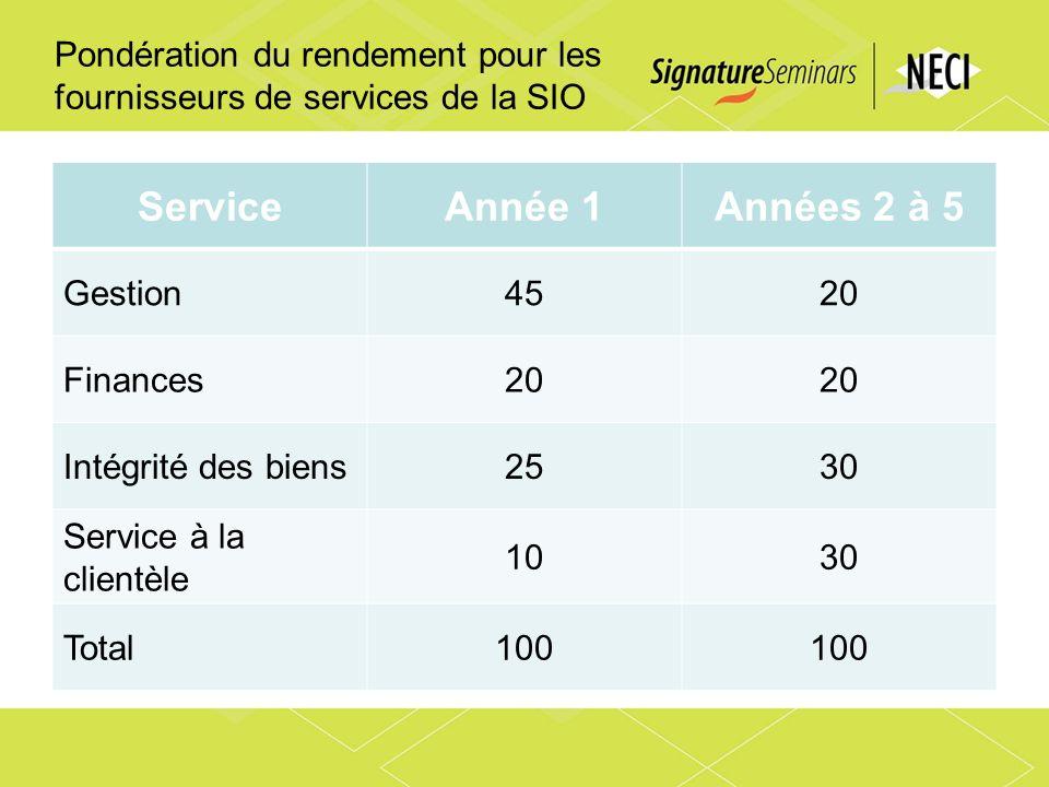 Pondération du rendement pour les fournisseurs de services de la SIO ServiceAnnée 1Années 2 à 5 Gestion4520 Finances20 Intégrité des biens2530 Service