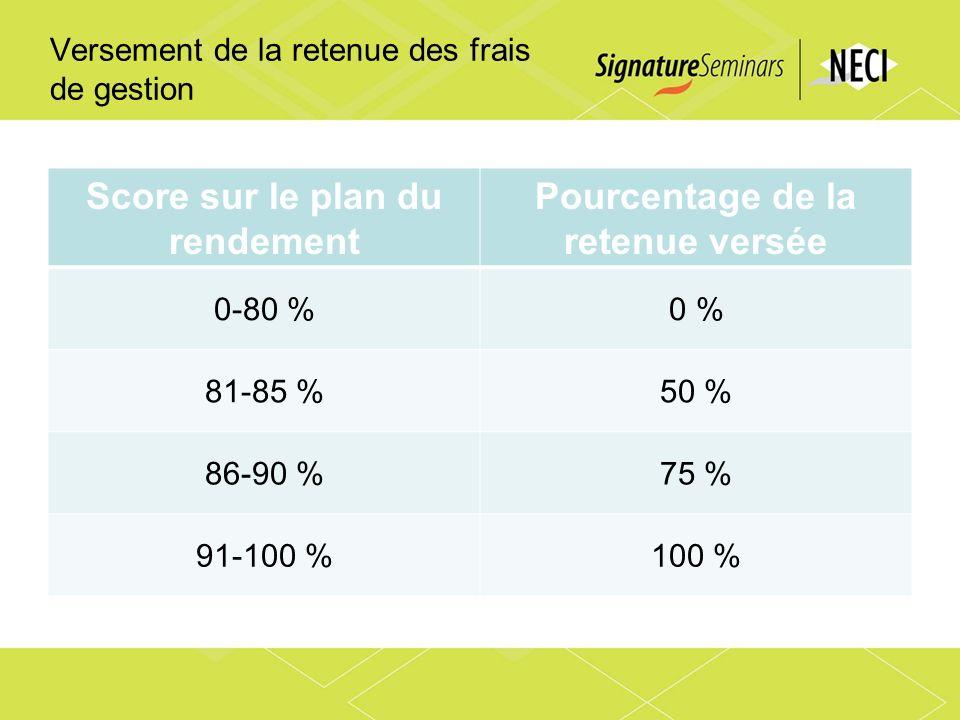 Versement de la retenue des frais de gestion Score sur le plan du rendement Pourcentage de la retenue versée 0-80 %0 % 81-85 %50 % 86-90 %75 % 91-100