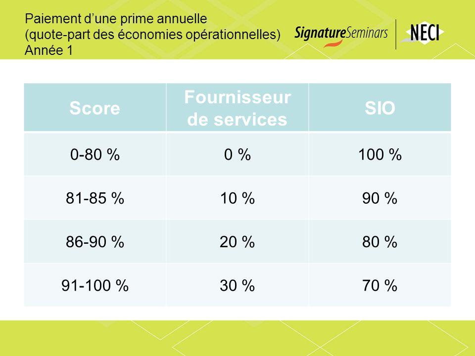 Paiement dune prime annuelle (quote-part des économies opérationnelles) Année 1 Score Fournisseur de services SIO 0-80 %0 %100 % 81-85 %10 %90 % 86-90