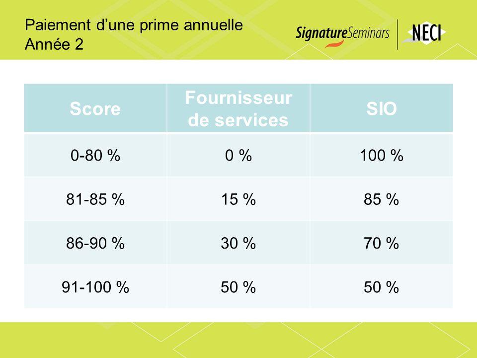 Paiement dune prime annuelle Année 2 Score Fournisseur de services SIO 0-80 %0 %100 % 81-85 %15 %85 % 86-90 %30 %70 % 91-100 %50 %