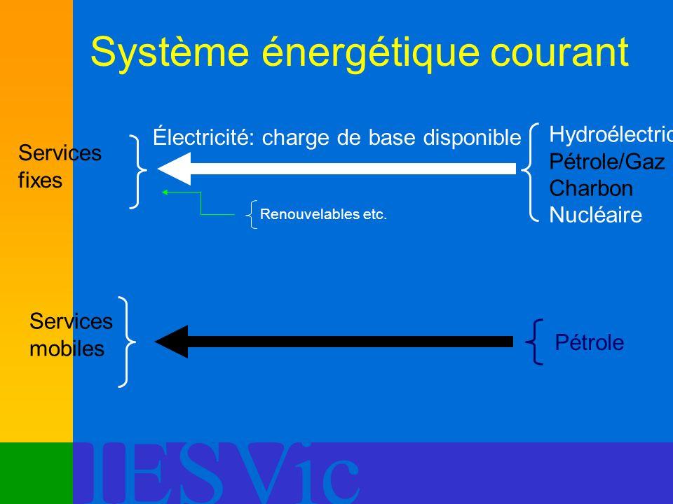 IESVic Système énergétique courant Services fixes Services mobiles Électricité: charge de base disponible Hydroélectrique Pétrole/Gaz nat. Charbon Nuc