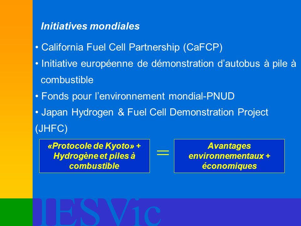 IESVic Initiatives mondiales California Fuel Cell Partnership (CaFCP) Initiative européenne de démonstration dautobus à pile à combustible Fonds pour