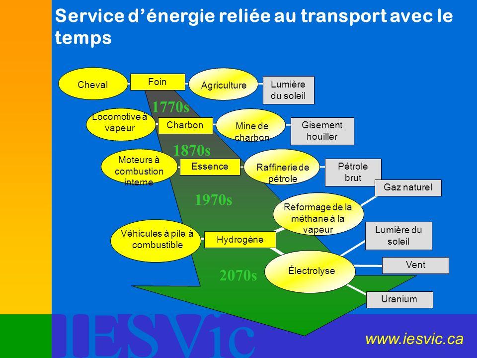 IESVic Service dénergie reliée au transport avec le temps Cheval Foin Agriculture Lumière du soleil Locomotive à vapeur Charbon Mine de charbon Giseme