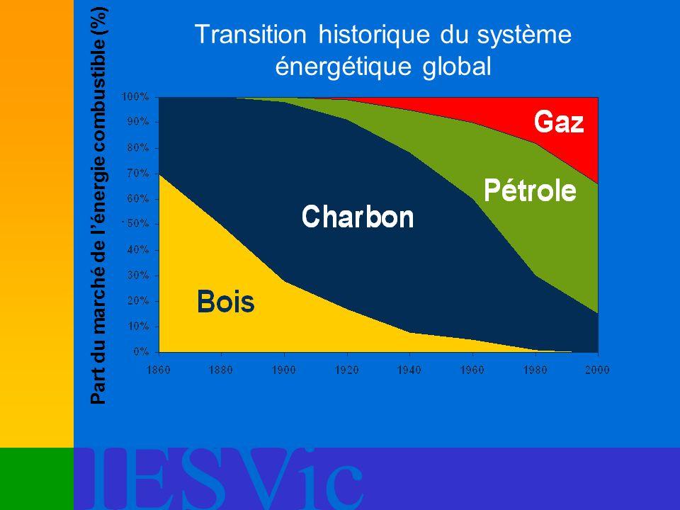 IESVic Transition historique du système énergétique global Part du marché de lénergie combustible (%)