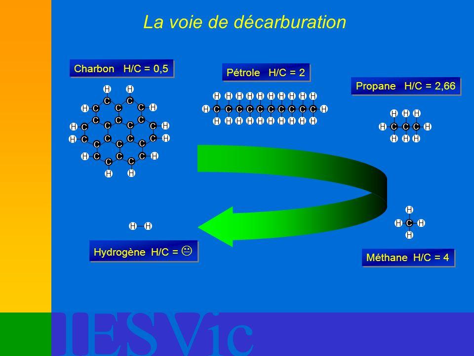 IESVic La voie de décarburation C C C C C C C C C C C C C C C C C C C C C C C C HH H H H H H H H H H H Charbon H/C = 0,5 C H H C H H C H H C H H C H H