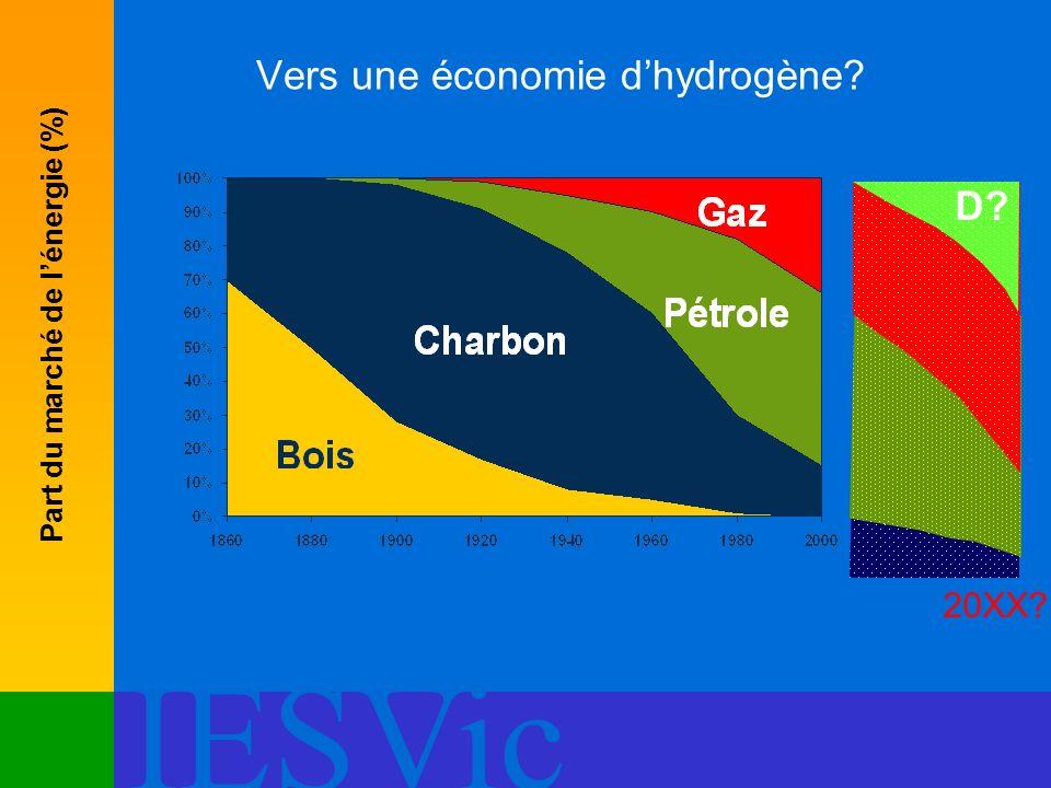 IESVic Vers une économie dhydrogène? Part du marché de lénergie (%) D? 20XX?