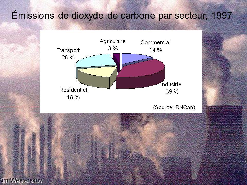 IESVic Émissions de dioxyde de carbone par secteur, 1997 (Source: RNCan)