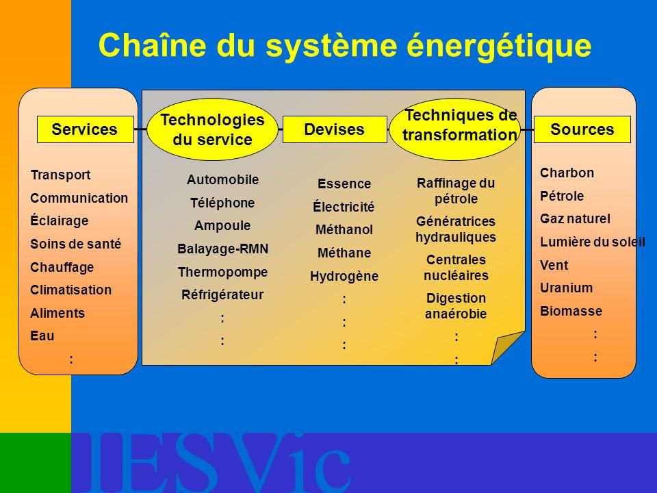 IESVic Charbon Pétrole Gaz naturel Lumière du soleil Vent Uranium Biomasse : Automobile Téléphone Ampoule Balayage-RMN Thermopompe Réfrigérateur : Ess