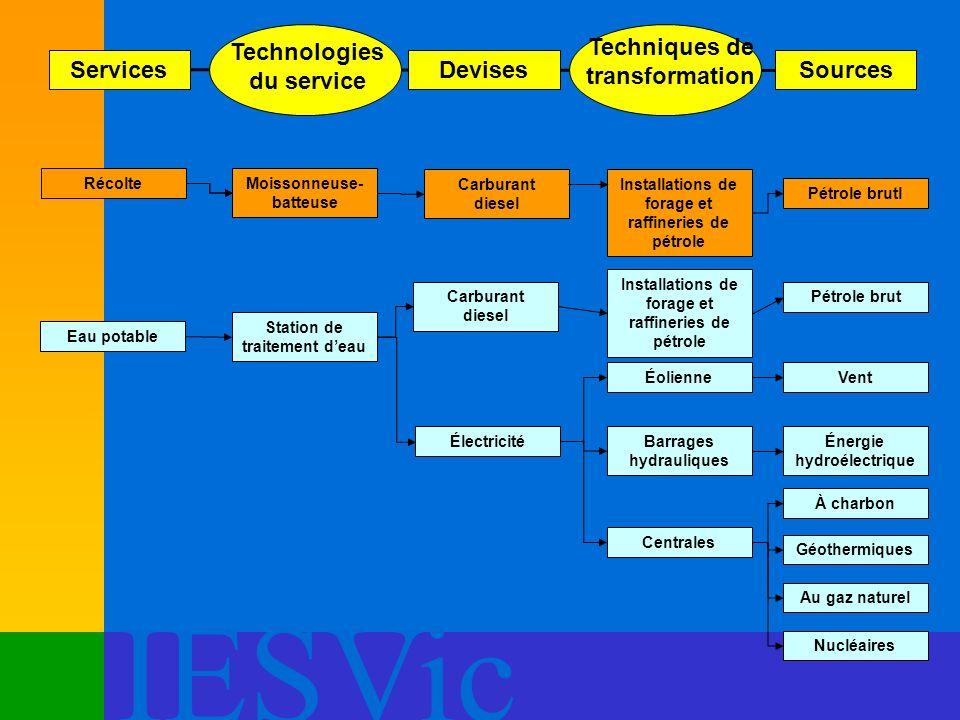 IESVic Services Technologies du service Devises Techniques de transformation Sources RécolteMoissonneuse- batteuse Station de traitement deau Électric