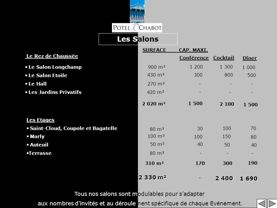 Les Salons Le Rez de Chaussée Le Salon Longchamp Le Salon Etoile Le Hall Les Jardins Privatifs Les Etages Saint-Cloud, Coupole et Bagatelle Marly Auteuil Terrasse Cocktail Conférence Dîner 80 m² 100 m² 50 m² 80 m² 310 m² - 30 100 40 170 100 150 50 - 300 190 70 80 40 - 900 m² 430 m² 270 m² 420 m² 2 020 m² 1 200 1 500 300 - - 1 300 800 - - 2 100 1 500 1 000 500 - - Tous nos salons sont modulables pour sadapter aux nombres dinvités et au déroulement spécifique de chaque Evénement.