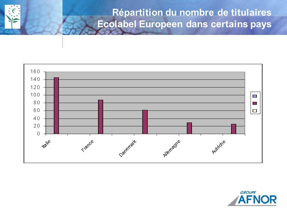 Répartition du nombre de titulaires Ecolabel Europeen dans certains pays