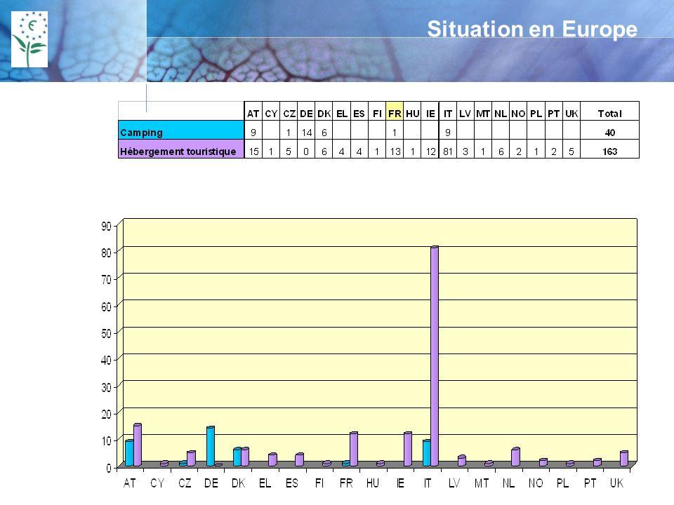 Situation en Europe