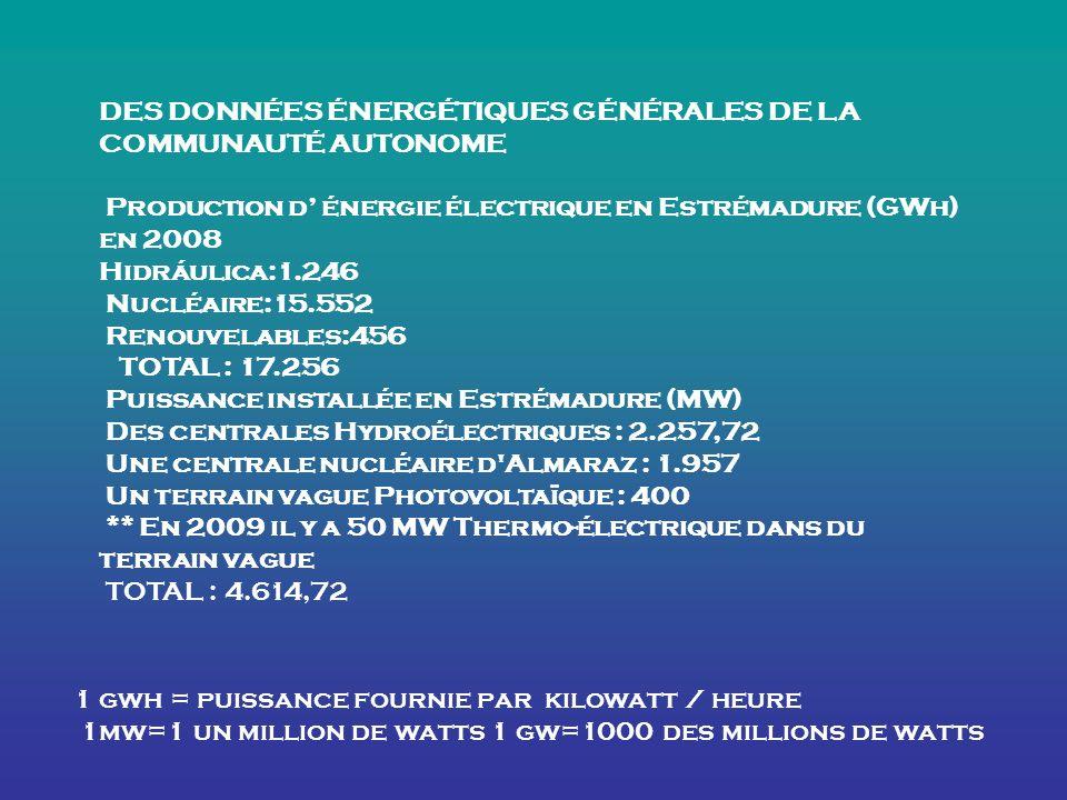 DES DONNÉES ÉNERGÉTIQUES GÉNÉRALES DE LA COMMUNAUTÉ AUTONOME Production d énergie électrique en Estrémadure (GWh) en 2008 Hidráulica:1.246 Nucléaire:15.552 Renouvelables:456 TOTAL : 17.256 Puissance installée en Estrémadure (MW) Des centrales Hydroélectriques : 2.257,72 Une centrale nucléaire d Almaraz : 1.957 Un terrain vague Photovoltaïque : 400 ** En 2009 il y a 50 MW Thermo-électrique dans du terrain vague TOTAL : 4.614,72 1 gwh = puissance fournie par kilowatt / heure 1mw=1 un million de watts 1 gw=1000 des millions de watts